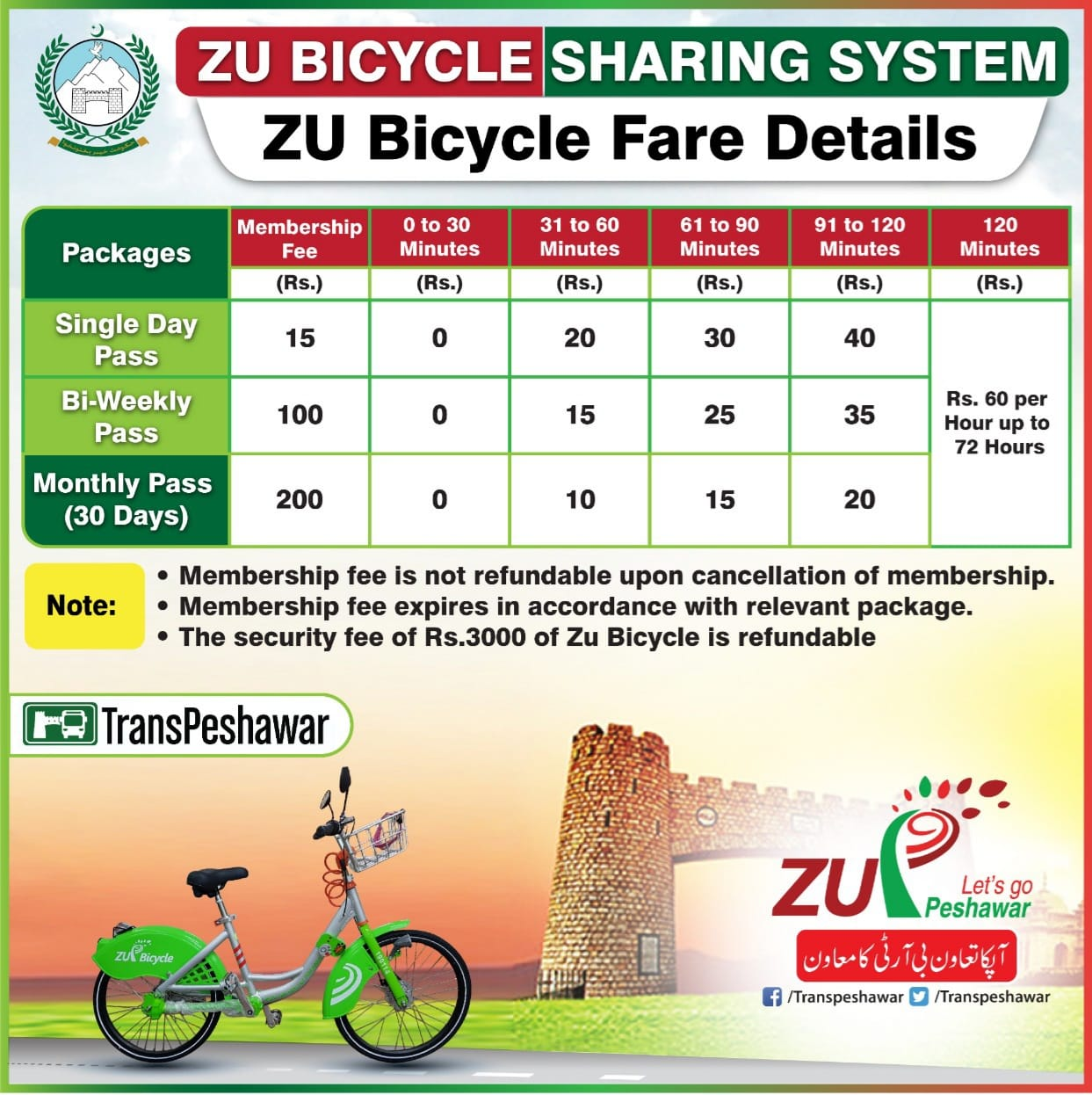 Fare Details - ZU Bicycle and ZU Peshawar BRT System