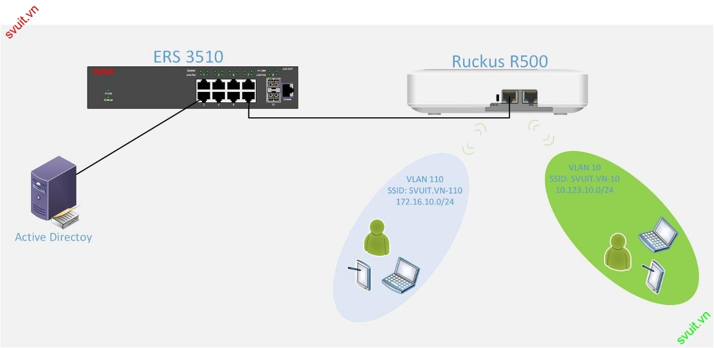 Diagram Multiple vlan per ssid ruckus Unleashed(1)
