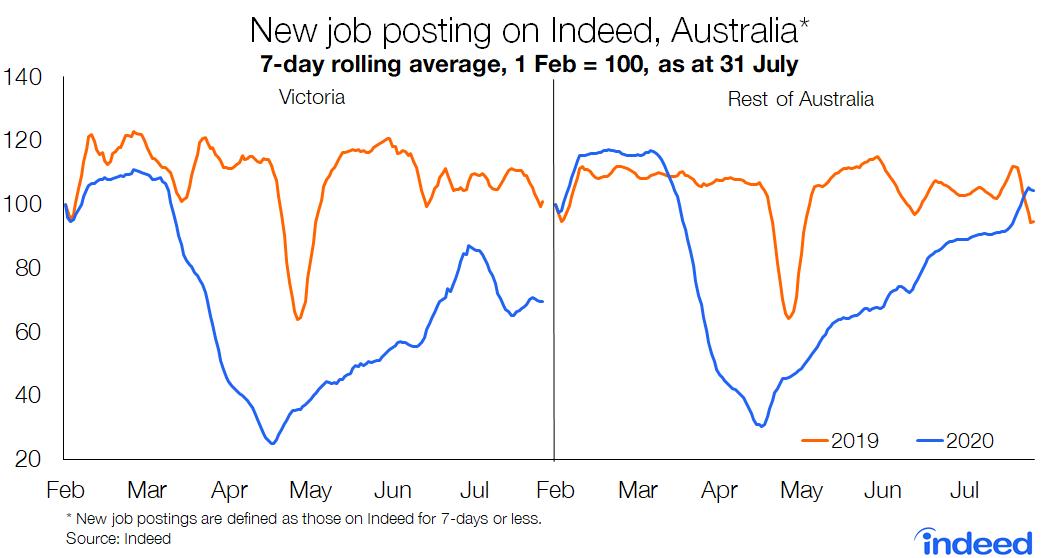 New job posting on Indeed, Australia