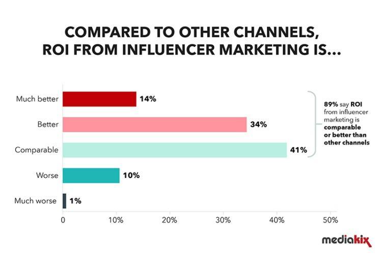 influencer-marketing-statistics-channel-comparision-750x500.jpg