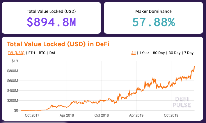 Graph showing the total USD value locked in DeFi dApps