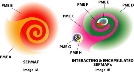 Los campos magnéticos plasmáticos crean partículas fundamentales.
