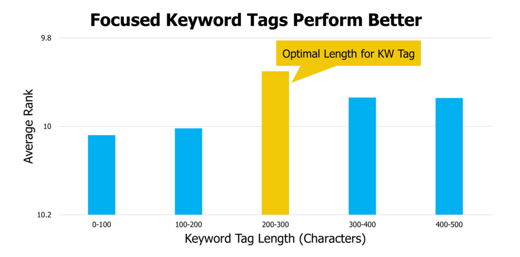 A bar graph showing the co-relation between average rank and the keyword tag length (character) with 200-300 characters indicated as the optimal length for KW Tag.