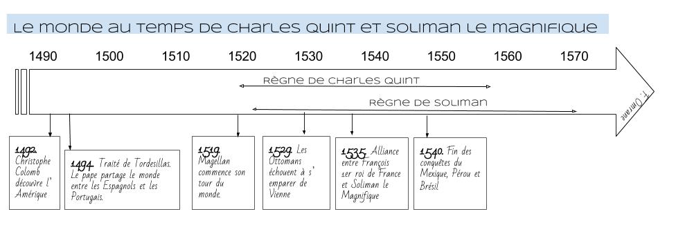 Frise_Le monde au temps de Charles Quint et Soliman le magnifique (1).png
