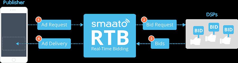 即時廣告競價機制 RTB(Real Time Bidding)