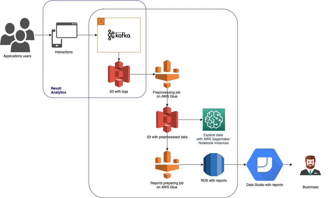 Business Intelligence pipeline based on AWS services - case
