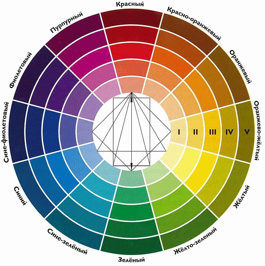 На картинке изображён цветовой круг Освальда