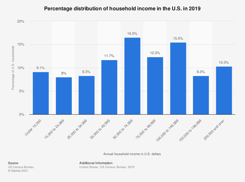 It is not uncommon to have a 6-figure income in many parts of the United States.