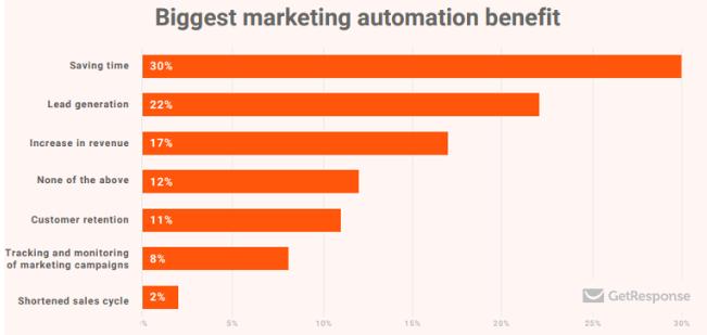 social media automation benefits