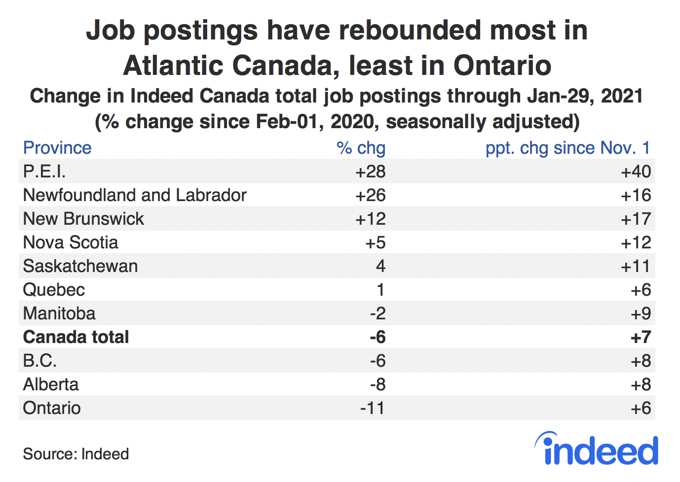 Table showing job postings have rebounded most in Atlantic Canada, least in Ontario