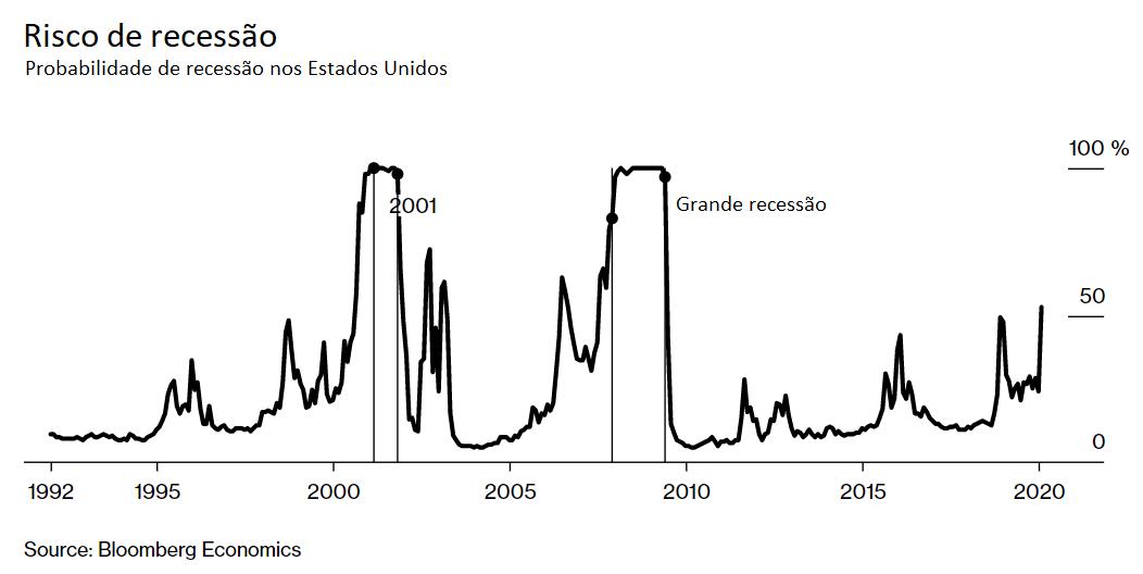 risco de recessão