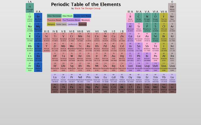 Periodic table zero group urtaz Choice Image
