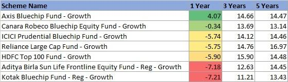 https://i2.wp.com/www.fundsindia.com/blog/wp-content/uploads/2019/01/Short-term-returns_1.jpg?resize=560%2C161&ssl=1