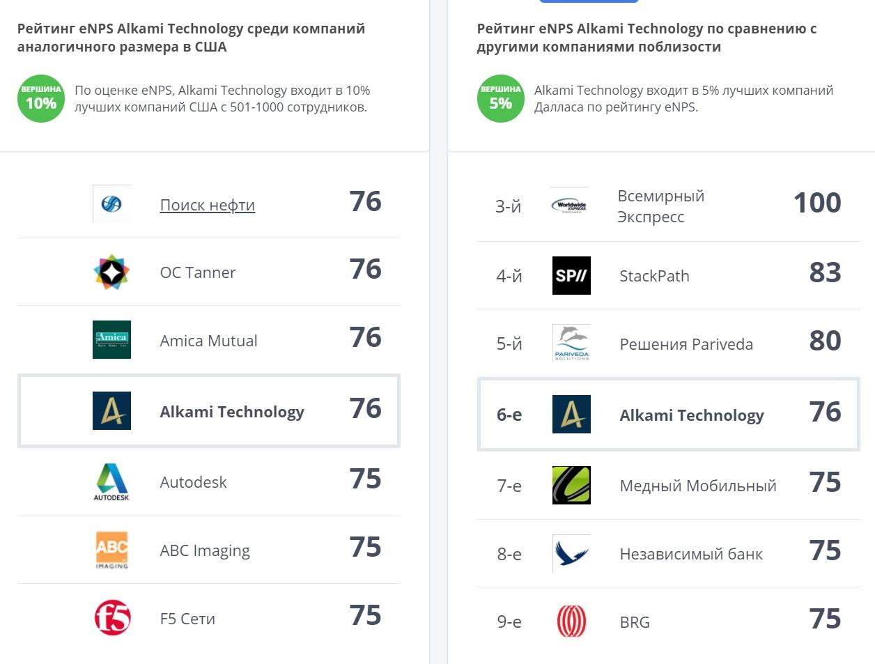 Premium отчёт перед IPO Alkami Technology ( IPO ALKT )