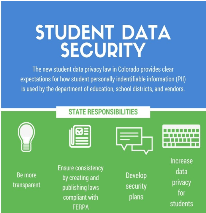 Student Data Privacy Infographic