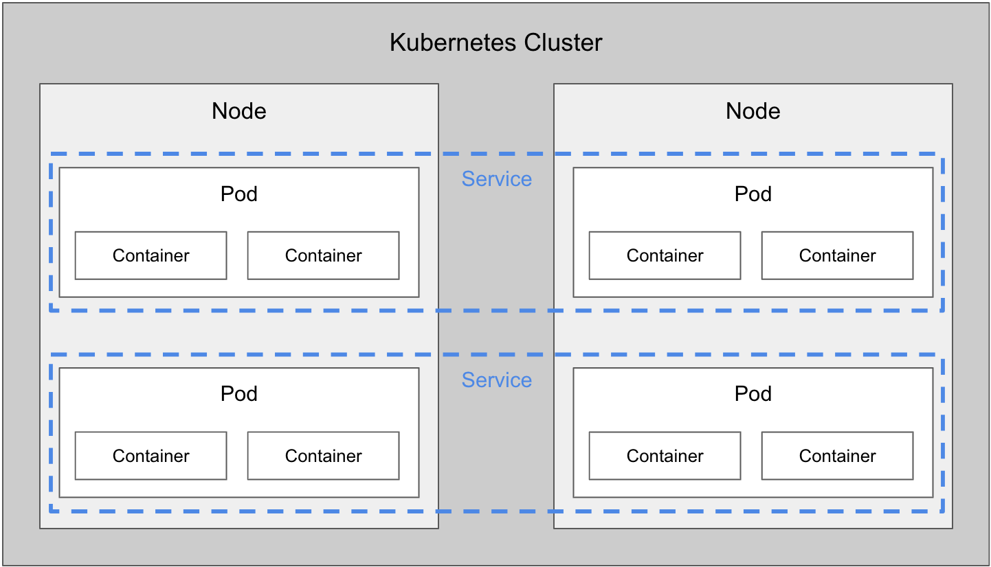 Simplified view of Kubernetes objects