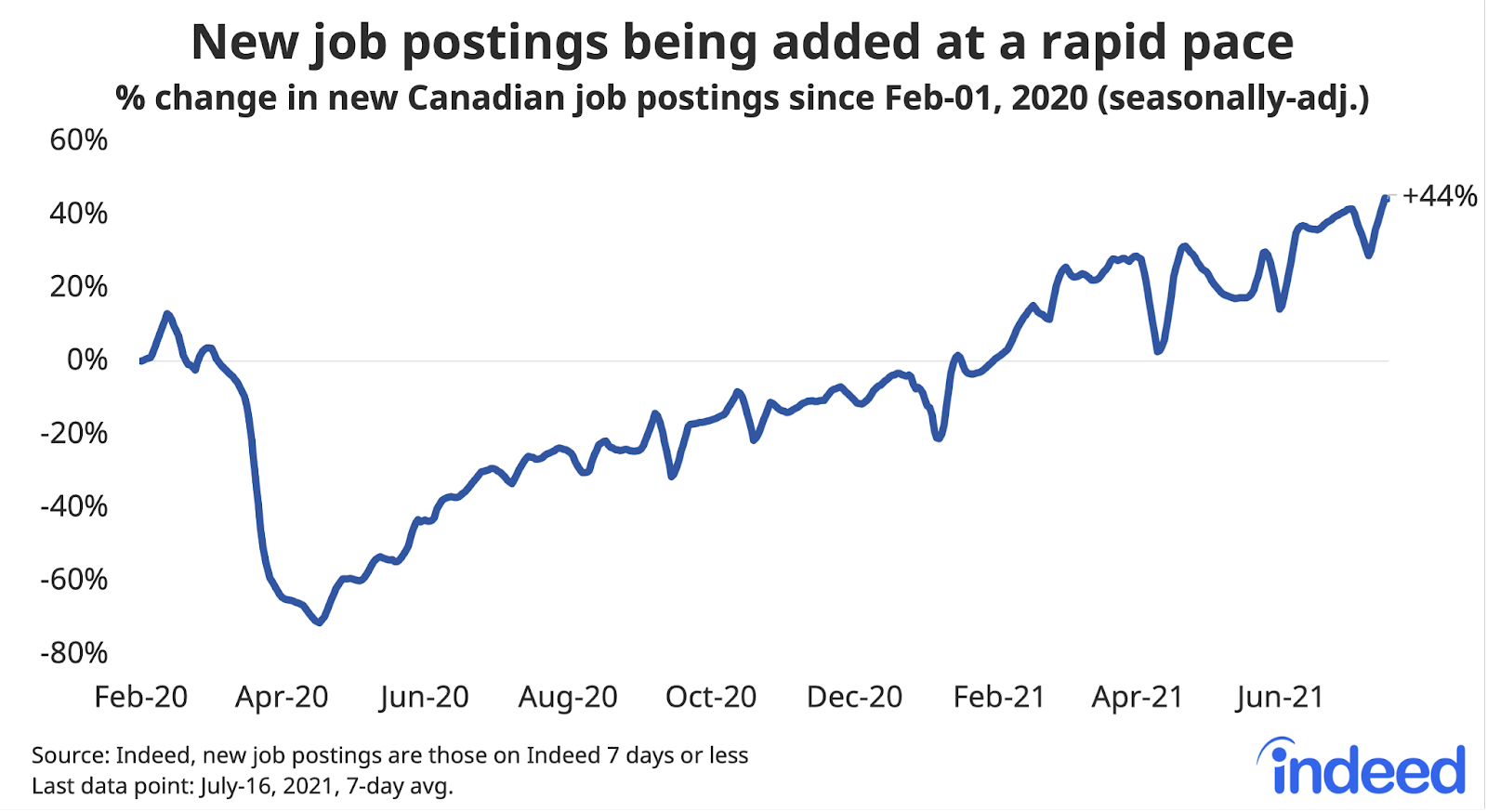 """Line graph titled """"New job postings being added at a rapid pace."""""""