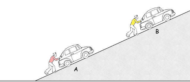 Q7. Two men (A, B) are pushing IDENTICAL types of cars up a hill. The velocity, wind drag and friction are IDENTICAL for each car, which man is using the MOST FORCE: