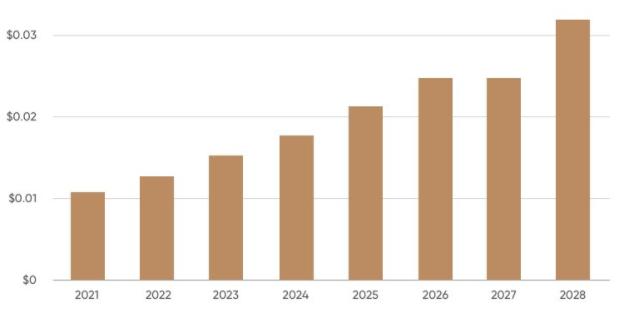 Pi Network Price Prediction 2021-2028 5