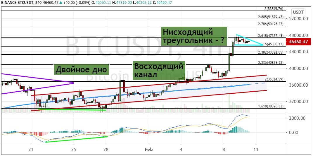 График BTC/USD, четырехчасовой таймфрейм.