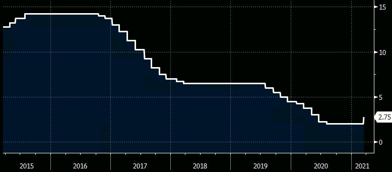 Gráfico apresenta evolução da taxa Selic entre 2015 e 2021.