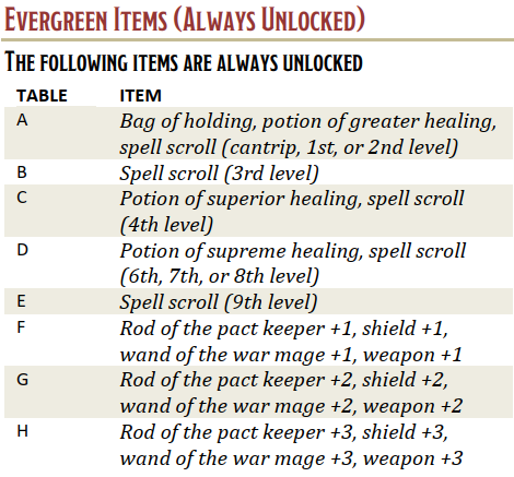 Adventurers League Magic Item Lists A C Restenford Tools and mods for games and d&d as well as free downloads and code. adventurers league magic item lists a