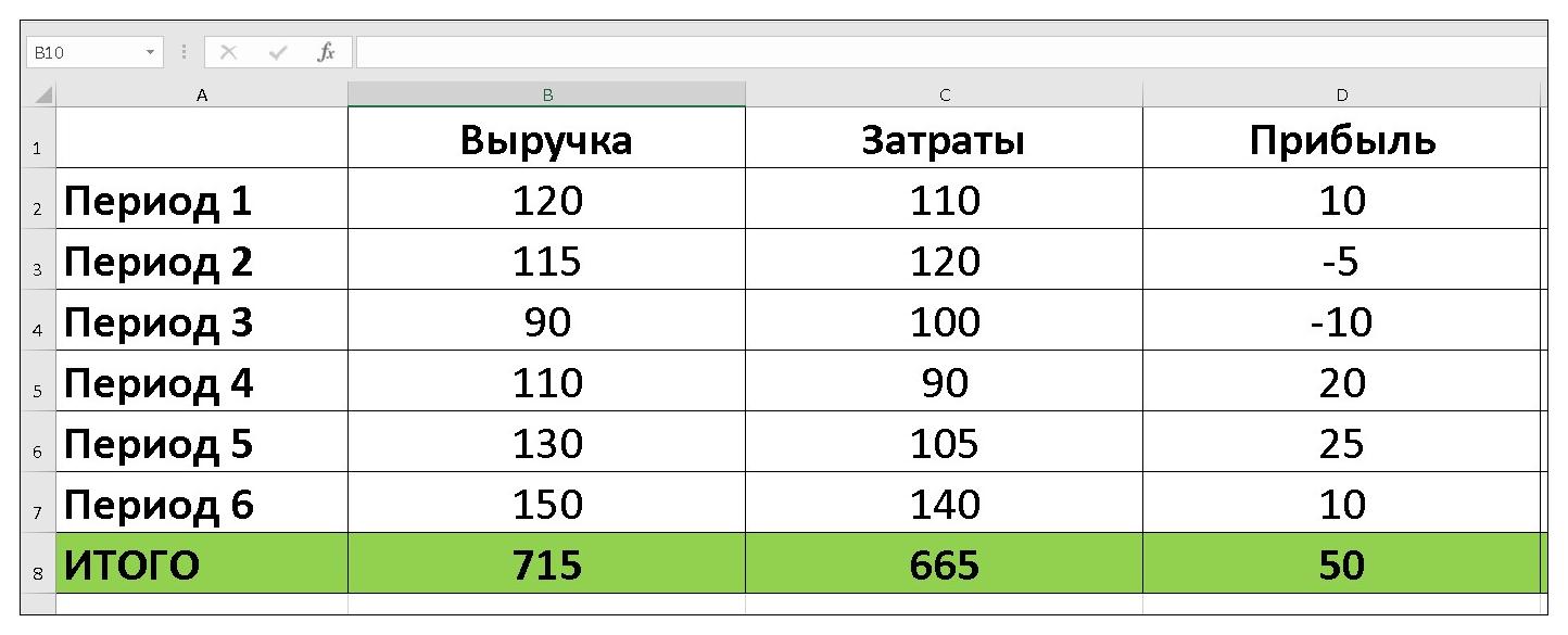 Расчет процентов в динамике