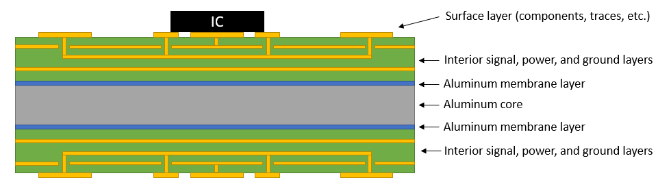 PCB layer stack with an aluminum core