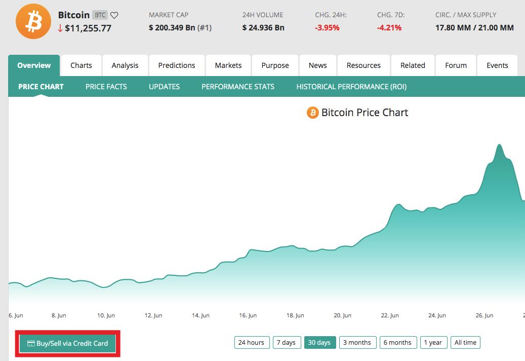 Скриншот с coincheckup.com
