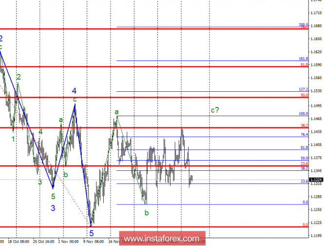 Wave analysis of EUR / USD for December 12. The euro is on the verge of a new fall.