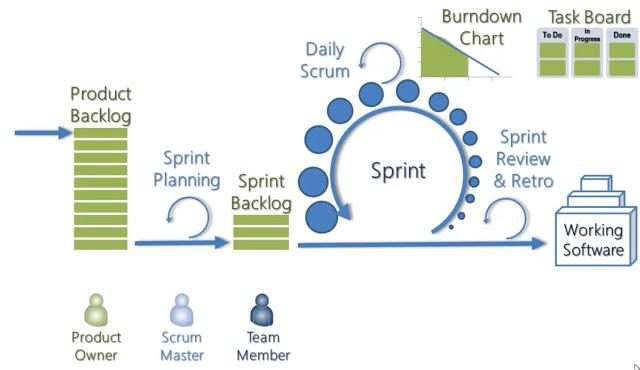 Agile Framework: What is the Agile Development Model for Software?