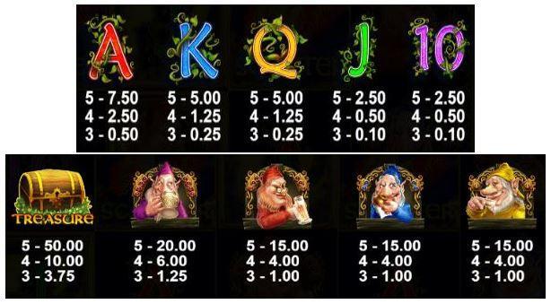 Thưởng tới 20X tổng tiền cược với game Dwarven Gold Deluxe tại KINGFUN   NỔ  HŨ TO