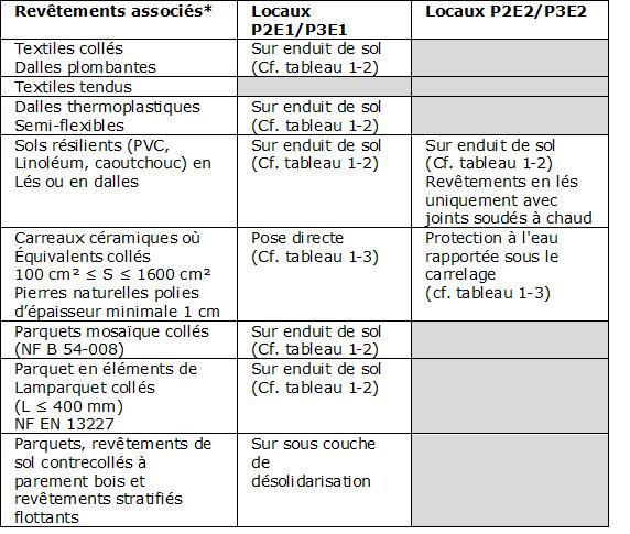 Tableau 1-1 : Revêtements de sols associés (cf DTA-13/14 -1252 Fermacell)