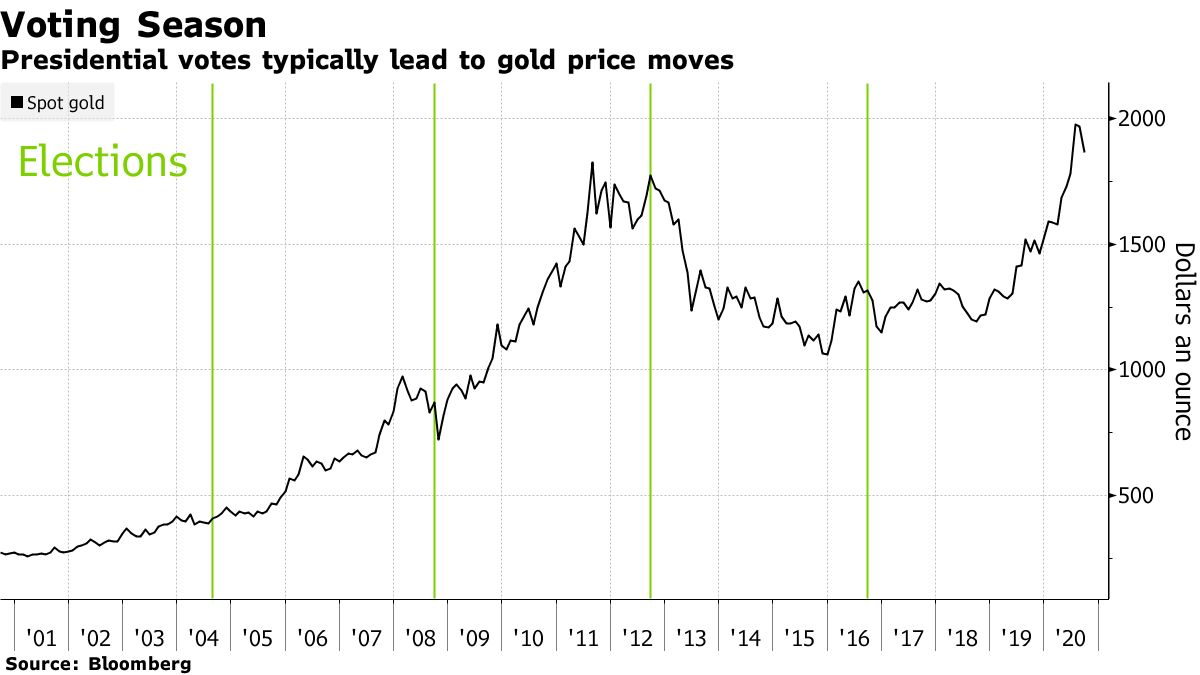Gold price chart with green markings on American election dates. Source: Bloomberg.