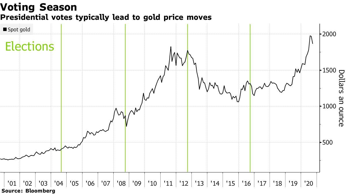 Gráfico do preço do ouro com marcações em verde nas datas das eleições americanas. Fonte: Bloomberg.