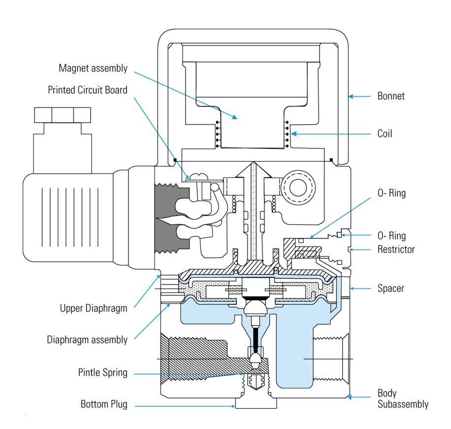 Cấu tạo van tiết lưu khí nén tuyến tính