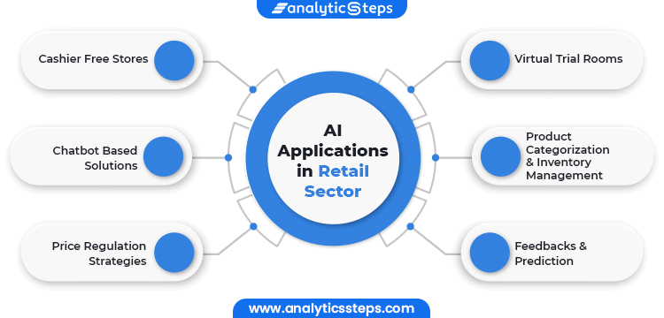 Image Showing AI Applications in Retail Sector  1) Cashier Free Stores 2) Chatbot Based Solutions 3) Price Regulation Strategies 4) Virtual Trial Rooms 5) Product Categorization and Inventory Management 6) Feedbacks and Prediction