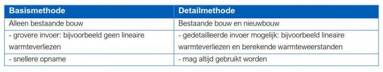 NTA8800 Basismethode vs detailmethode