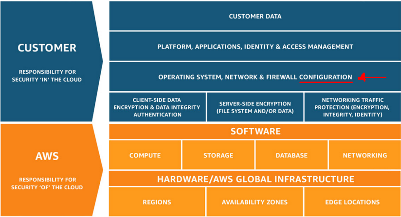 AWS shared responsibility model: Security misconfiguration in the Cloud  is the responsibility of the customer.