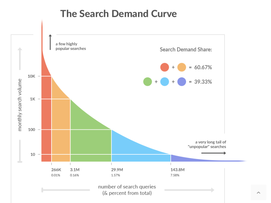 Keyword research- the complete guidebook! 9