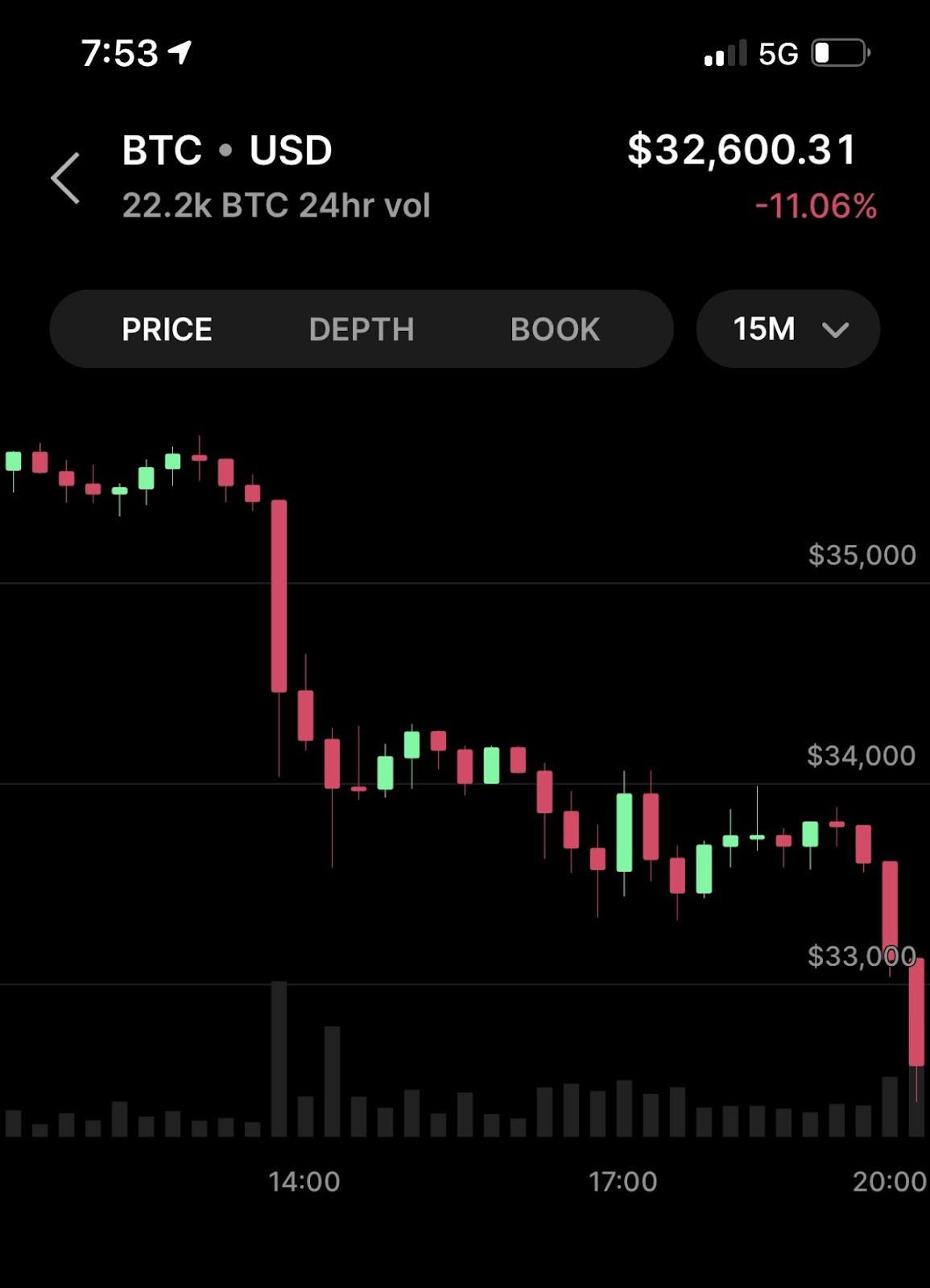 Bitcoin crash 2021: What's next? 4