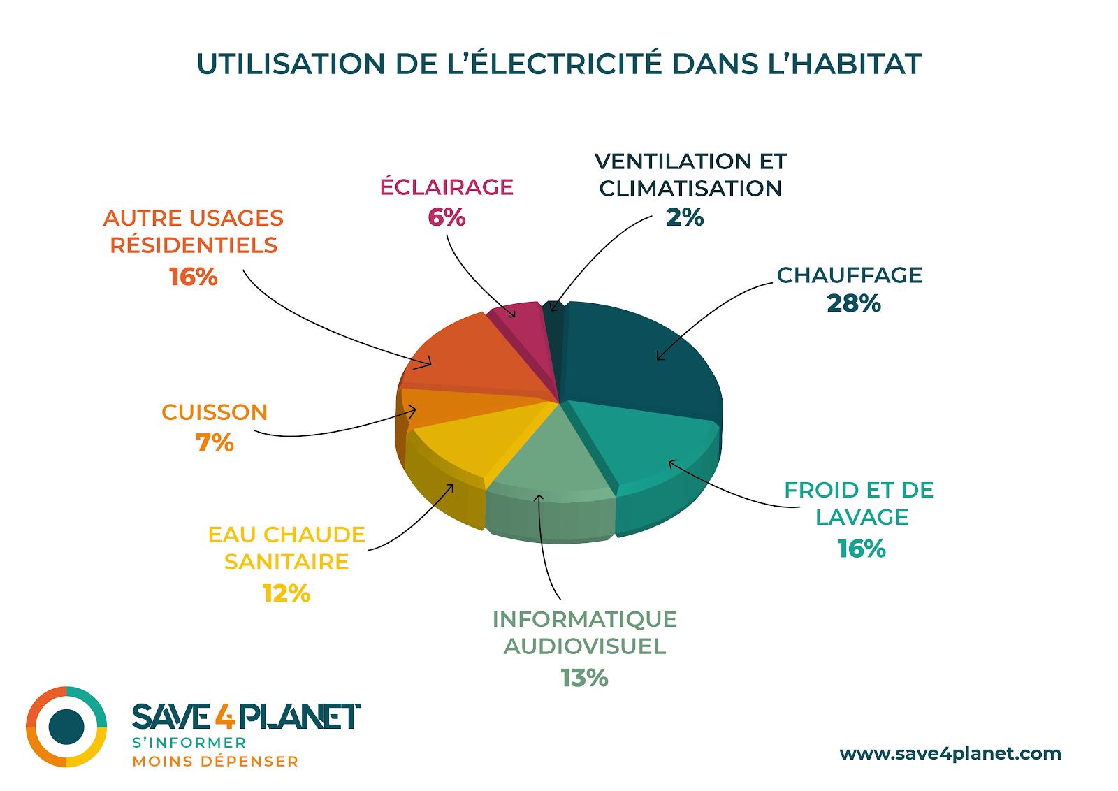 Illustration de l'utilisation de l'electricite dans l'habitat en France