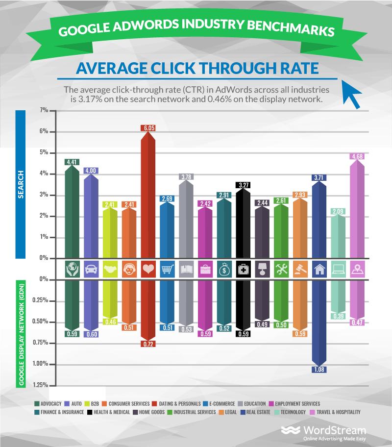 AdWordsの平均クリック率