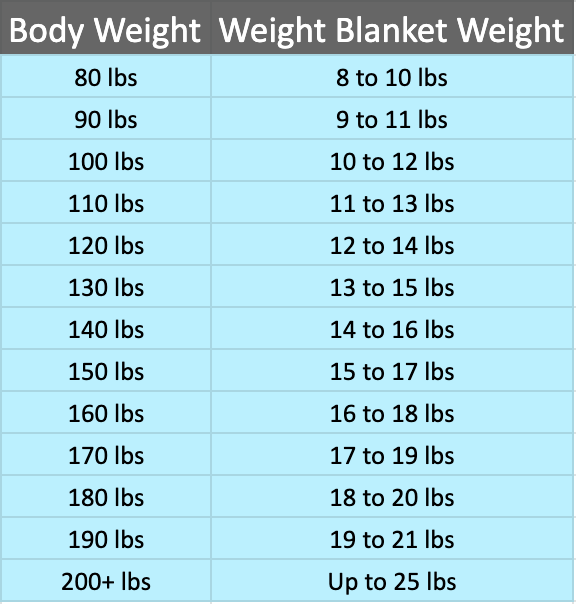 Weight Blanket Weight Table