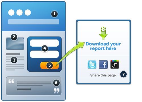 How To Create A High Converting Landing Page