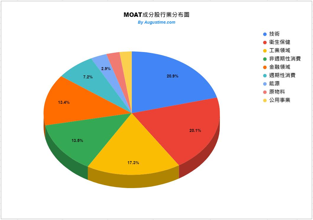 MOAT,美股MOAT,MOAT stock,MOAT ETF,MOAT成分股,MOAT持股,MOAT配息,MOAT除息,MOAT股價,MOAT介紹