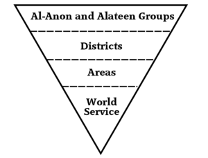 Organizational structure, illustrated as an inverted pyramid
