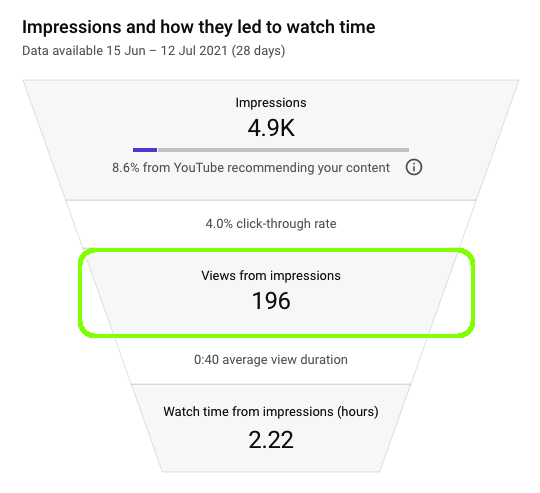 YouTube views from impressions