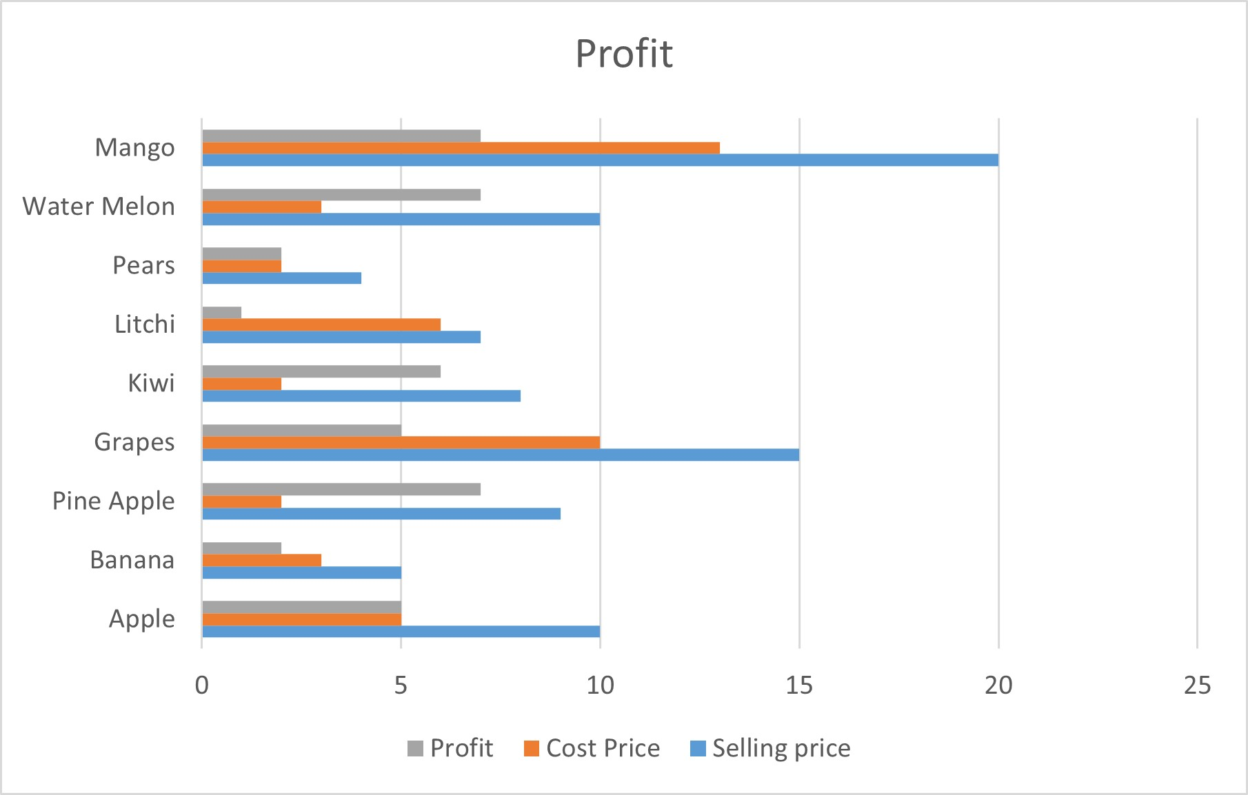 Bar Graph with clustered columns  in Excel
