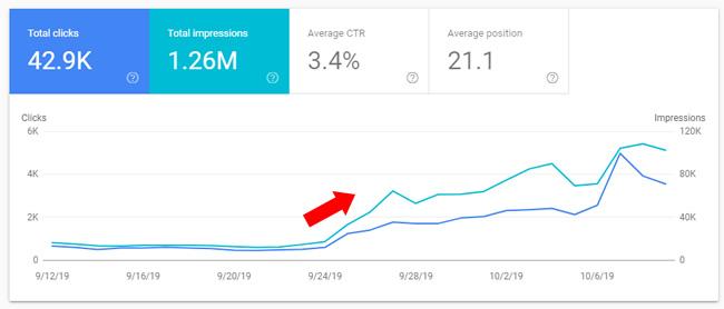 рост органического трафика в 10 раз после оптимизации сайта